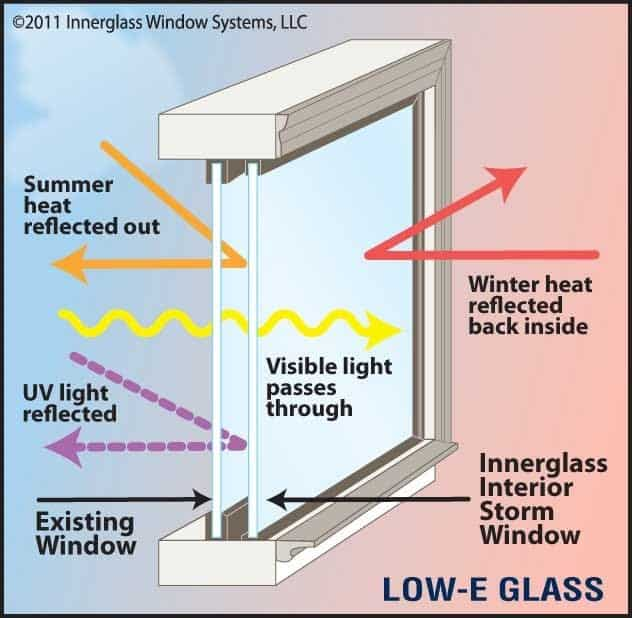 low e glass illustration